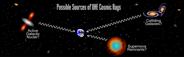 Artist's rendering of possible sources of UHE cosmic rays.